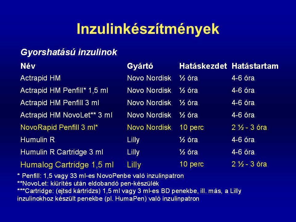 Mit reagál a testben lévő inzulin? - Készítmények July