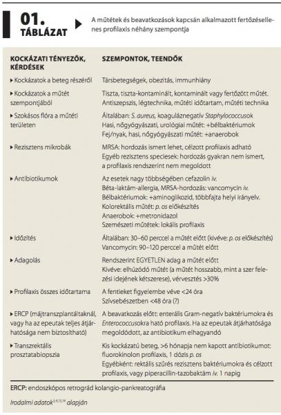 antihelmintikus profilaktikus szerek)