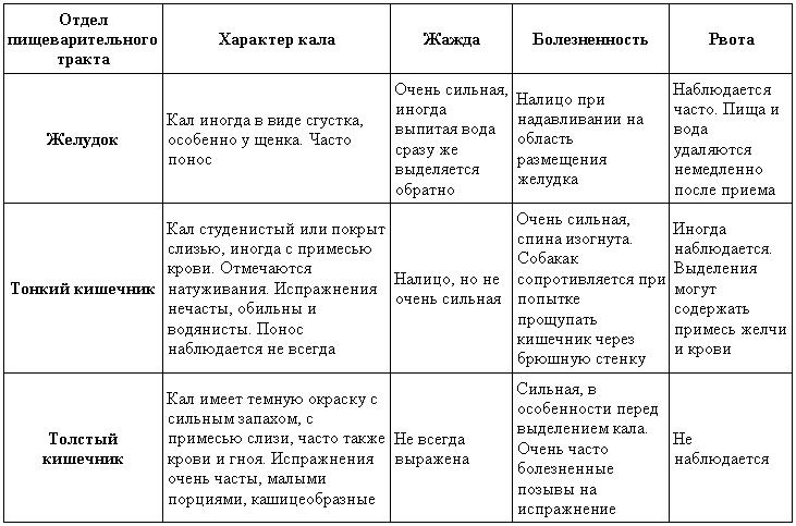 kerekférgek fertőzés jelei