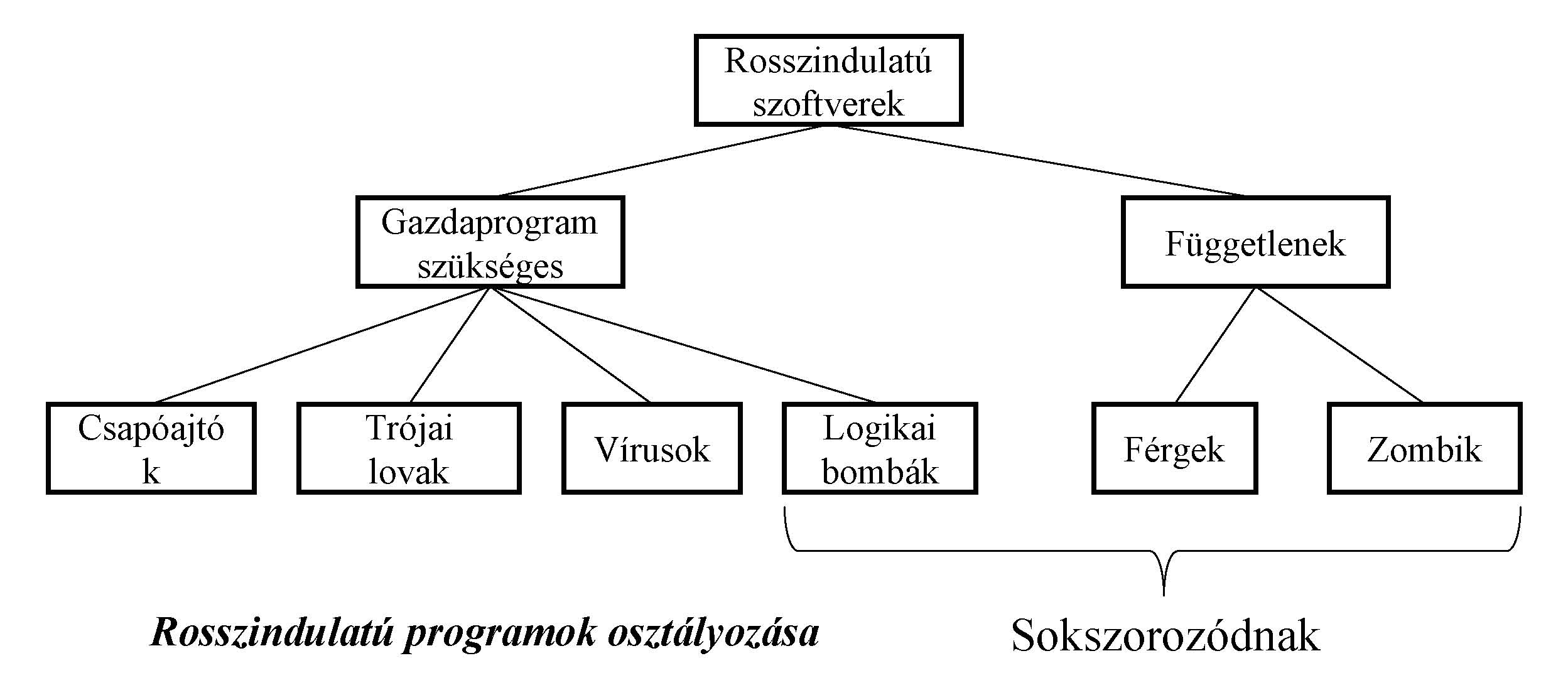 férgek programok)