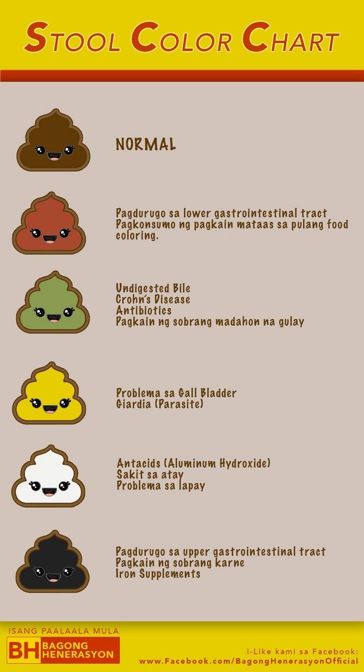 Giardia poop in babies. A széklet színe egy felnőttnél