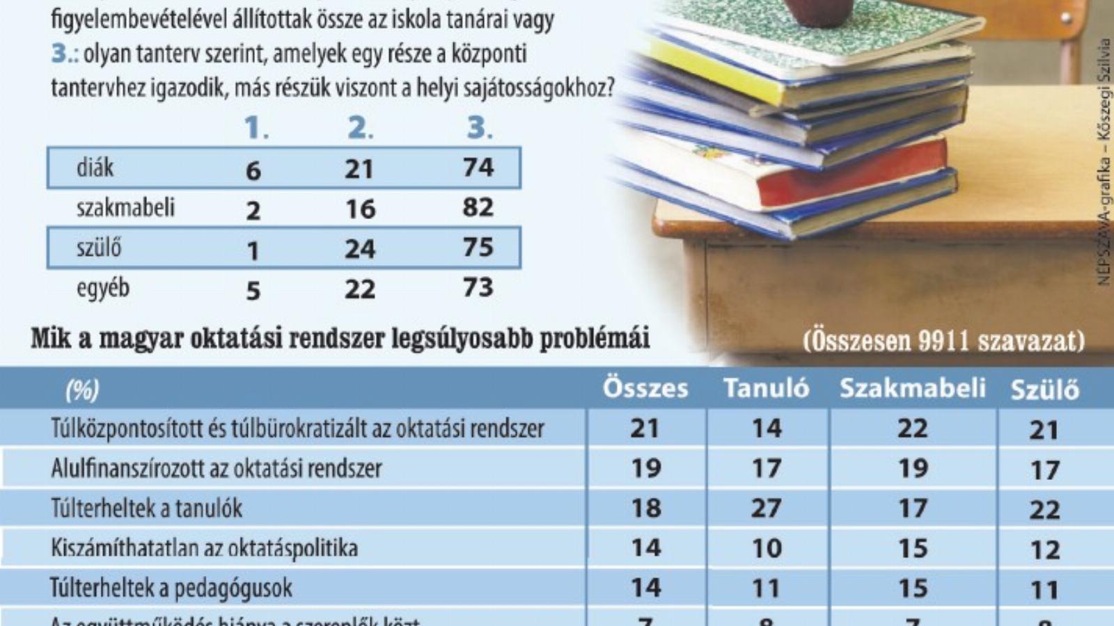 mérgezett oktatási ár)