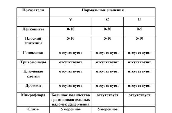 sok leukocita található az ember kenetében)