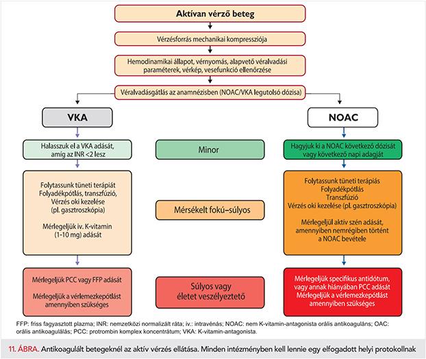 ASD 2 frakció kezelés a paraziták számára)