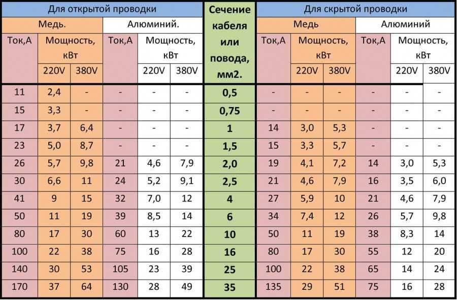 Áram és kábel szakaszok táblázata