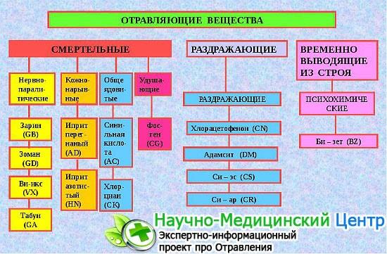alkalmazási módszer mérgező)
